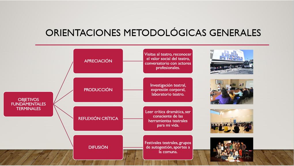https://www.colegiosanagustin.cl/wp-content/uploads/2019/12/orientaciones-metodológicas-artes-escénicas-III-medio.png